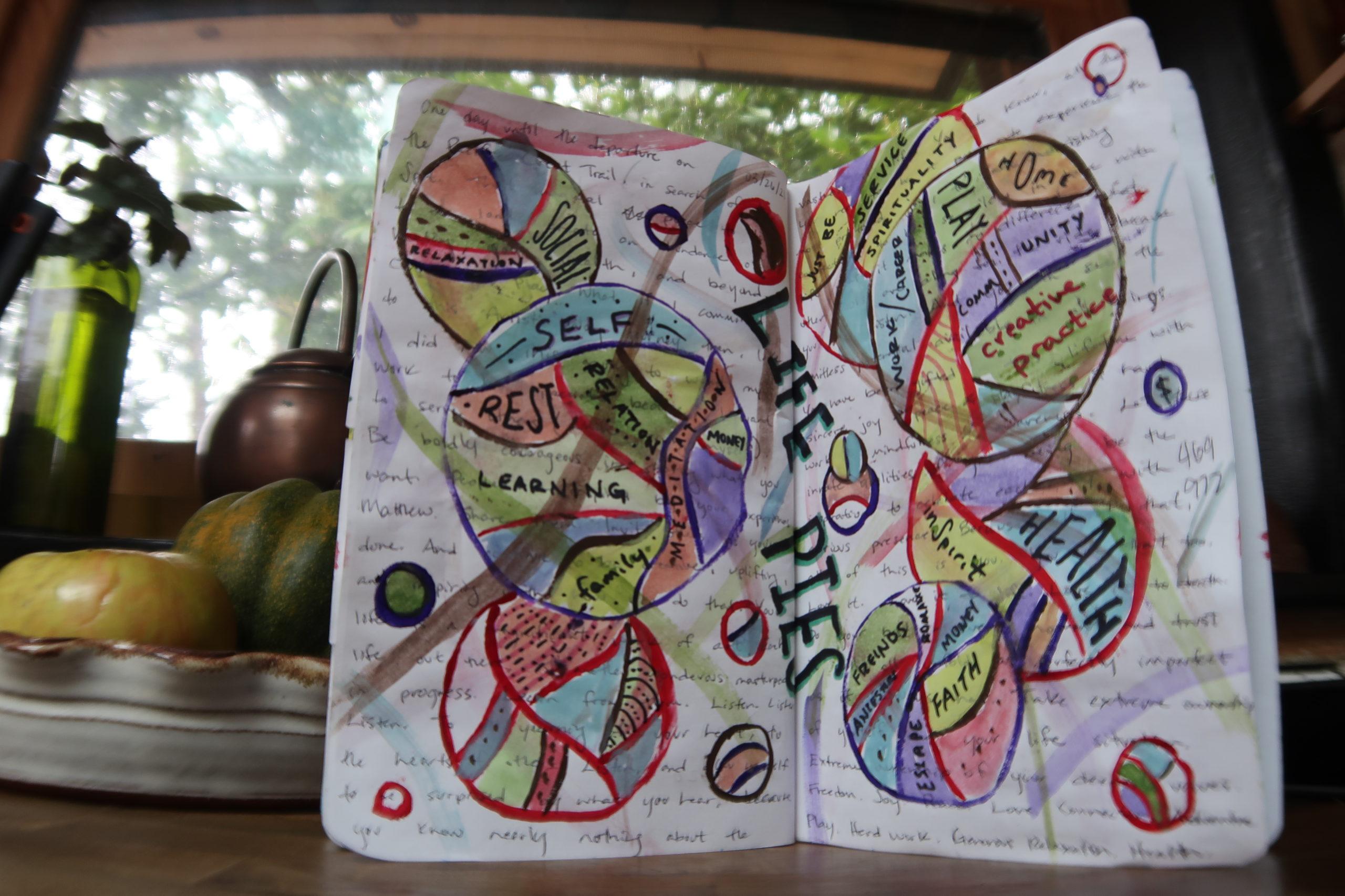 life pie creative journaling